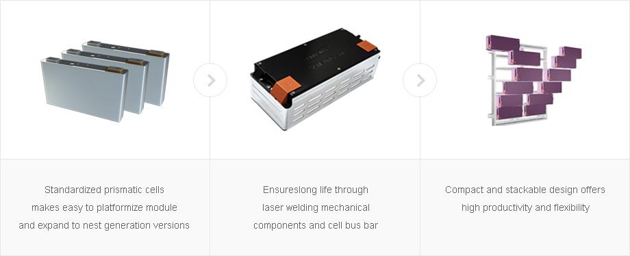 Lithium Battery Pack >> Automotive Battery - Battery Module   Samsung SDI