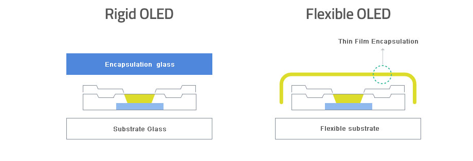 Samsung SDI TFE (Thin Film Encapsulation) Feature