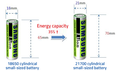 Huge Leaps In E Bike Battery Capacity Coming To E Bikes