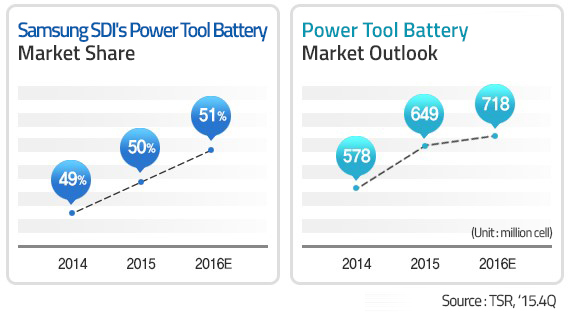 Lithium-Ion Battery behind the trend of '
