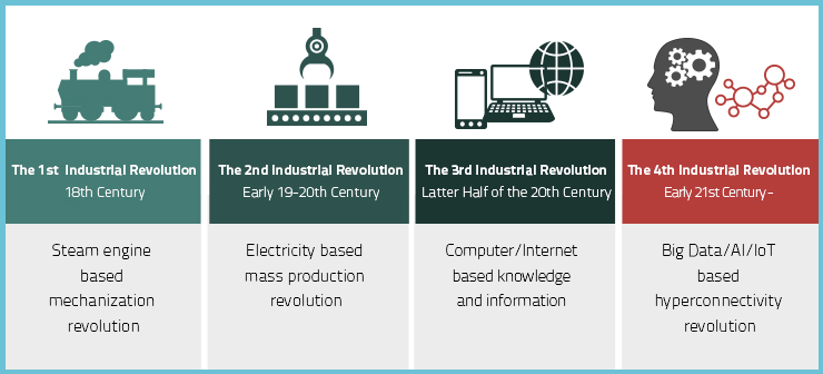 Battery and the Fourth Industrial Revolution
