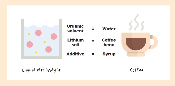 You can think this way. Lithium salt is coffee bean, organic solvent is water, and additive is syrup