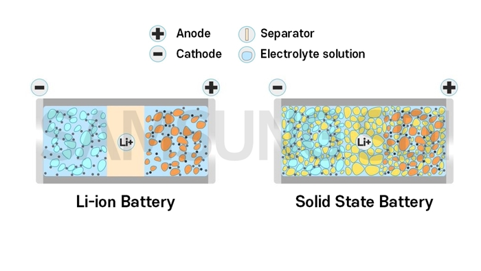 Structures of lithium-ion battery(left) and solid-state battery(right)